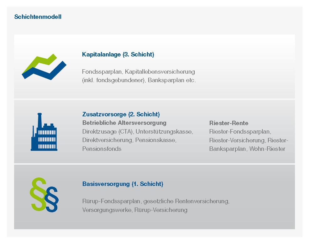 Ruhestandsplanung - First Portfolio GmbH